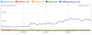 Traffic Comparison - Online Magazines Sites, 2011
